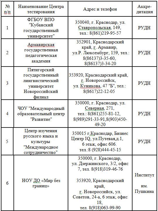 Центры тестирования 1