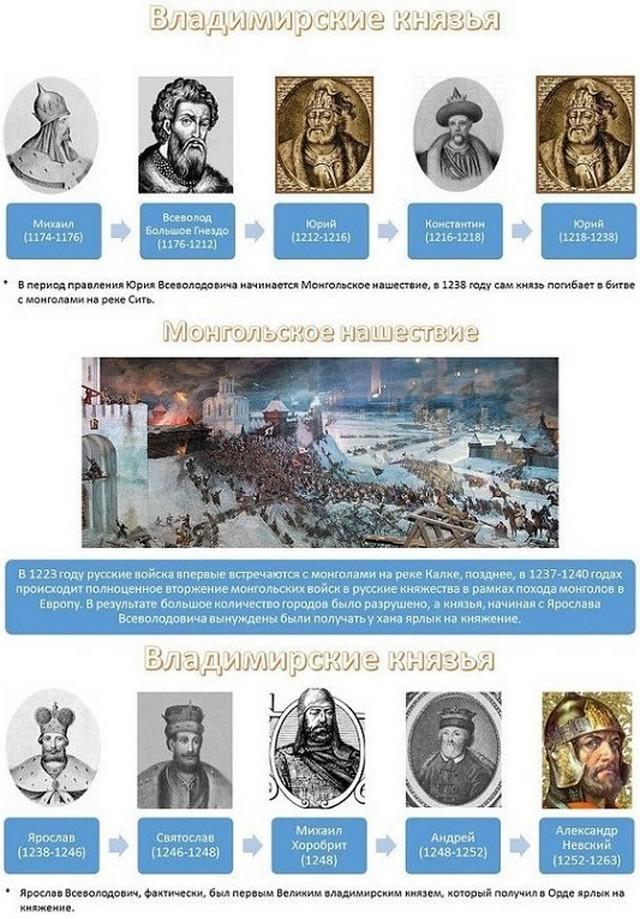 Владимирские князья - 1