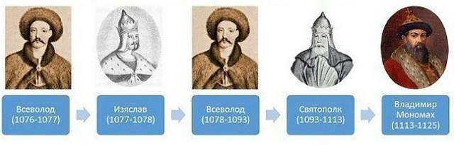 Правители Древней Руси - 2