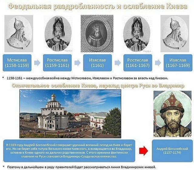 Феодальная раздробленность Руси 2