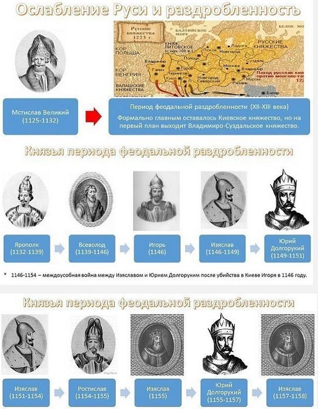 Феодальная раздробленность Руси