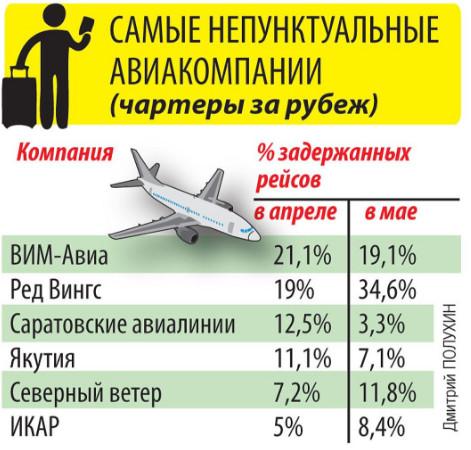 Авиакомпании с задержками рейсов
