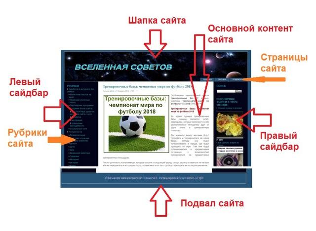Элементы сайта